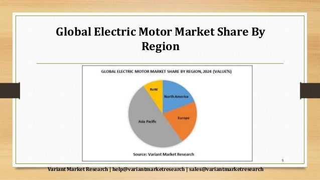 Electric Motor Market Global Scenario Market Size