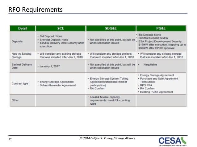 Energy Storage Procurement in California - APR2014