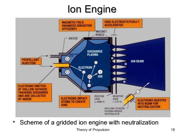 electric propulsion rh slideshare net 2003 saturn ion engine diagram 2004 saturn ion engine diagram