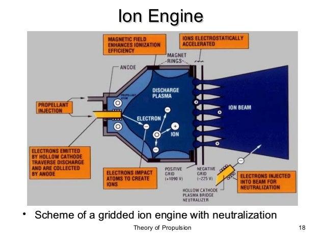 electric propulsion rh slideshare net