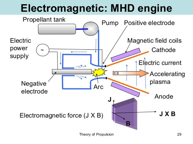 Magnetic Propulsion System