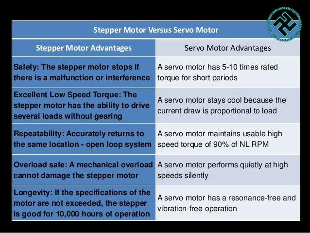 Electric servo motor for Stepper motor vs servo