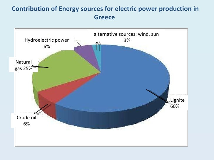 Is Coal Natural Gas Or Oil Used For Energy