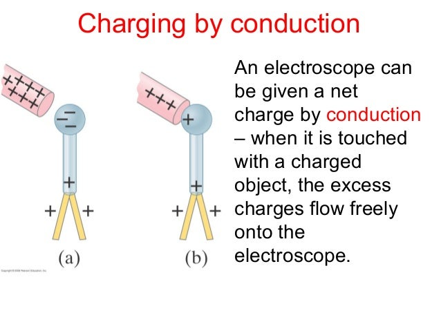 Electric Static Part I Introduction