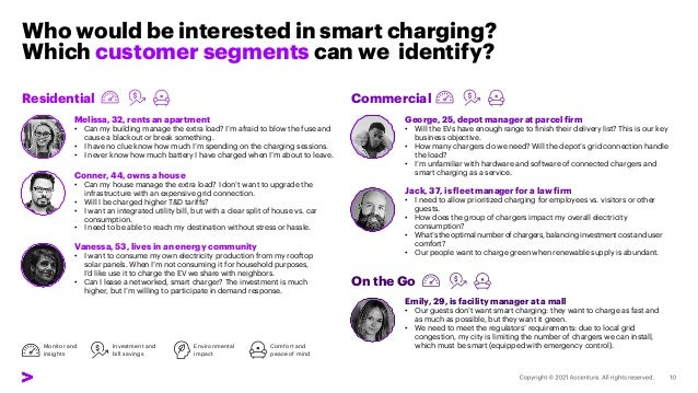 Who would be interested in smart charging? Which customer segments can we identify? Melissa, 32, rents an apartment • Can ...