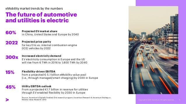 eMobility market trends by the numbers Projected price parity for key EVs vs. internal combustion engine (ICE) vehicles by...