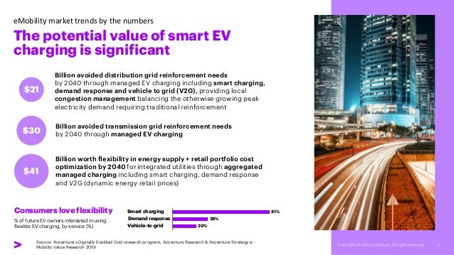 Billion avoided distribution grid reinforcement needs by 2040 through managed EV charging including smart charging, demand...