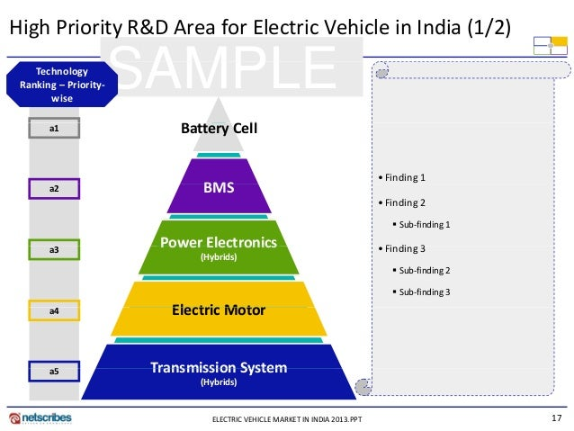 a research on the electrification process in india Increasing the quality of service, then, should have a positive effect on the welfare of villagers in rural india our research suggests that the act of electrifying villages alone is insufficient along with the push to increase electrification rates in rural india.