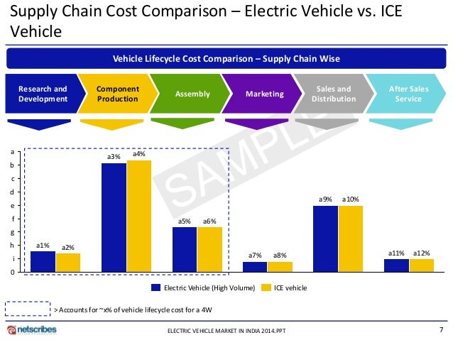 worldwide micro electric vehicles market report Electric vehicles market is growing rapidly worldwide fuelled by stricter environmental measures, technology improvements and cost reduction in energy storage it is also seen as a vital link in achieving energy transition that explains the lead taken by the power minister, piyush goyal, on the.