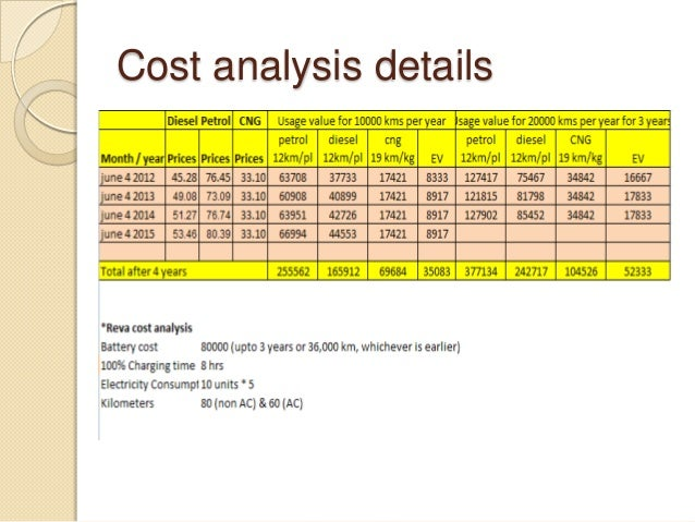 marketing cost analysis Singh et al : cost benefit analysis and marketing of mushroom in haryana 167 table 1 initial capital investment on mushroom production in different categories of farms.