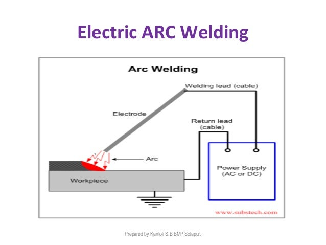 an explanation of electric arc welding Welding at wasatch steel, we stock a wide variety of arc welding products   arc welding is the process of joining metal – steel in this case – using electricity.