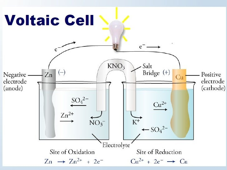 chemistry galvanic cell A summary of galvanic cells in 's galvanic cells learn exactly what happened  in this chapter, scene, or section of galvanic cells and what it means perfect for .