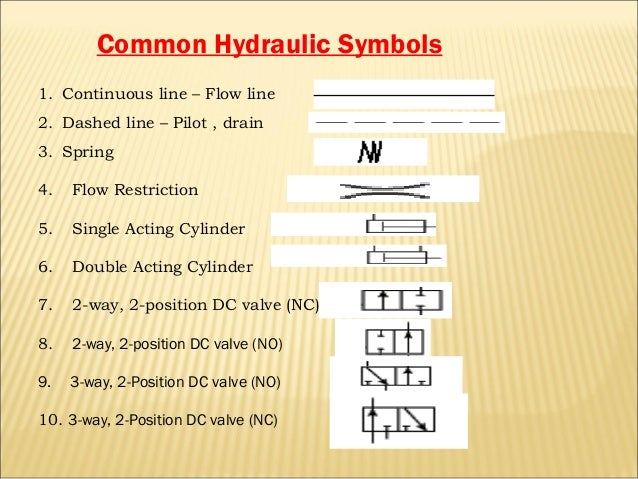 Electro Hydraulic System Components And Their Operation