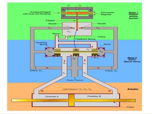 Electro Hydraulic Servo Valve