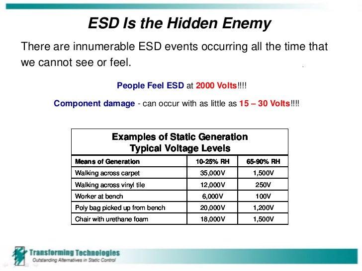 Electro Static Discharge Basics