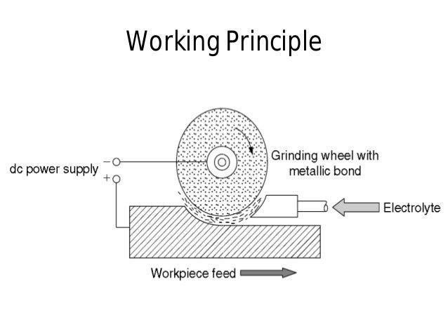Working PrincipleWorking Principle