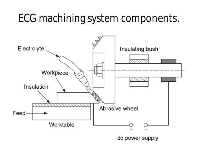 ECG machining system components.ECG machining system components.