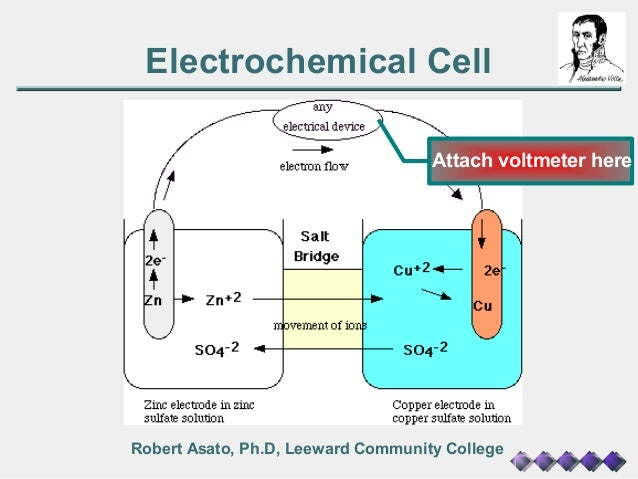 factors effecting voltage of electrochemical cells Factors affecting mass of copper transferred in electrolysis of aqueous copper sulphate using copper electrodes different possible  it is an electrochemical.
