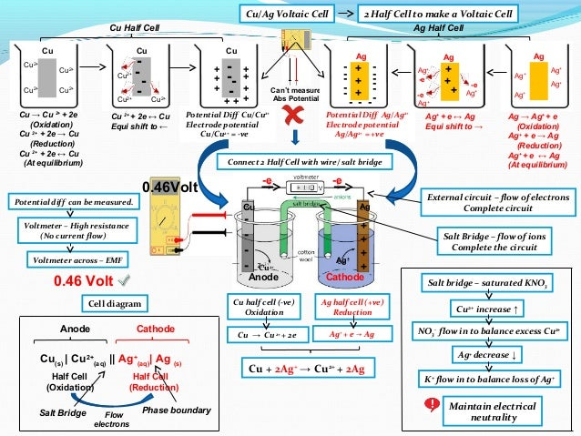 Ib chemistry on voltaic cell standard electrode potential and standa 12 ccuart Gallery