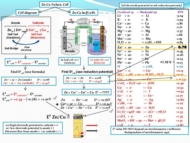 Ib chemistry on voltaic cell standard electrode potential and standa zn half cell ccuart Images