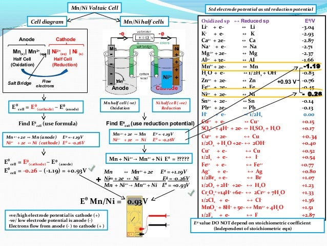 Ib chemistry on voltaic cell standard electrode potential and standa 22 mn half cell ccuart Choice Image