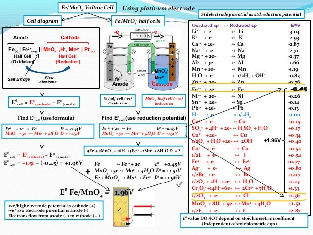 Ib chemistry on voltaic cell standard electrode potential and standa 23 fe half cell ccuart Choice Image