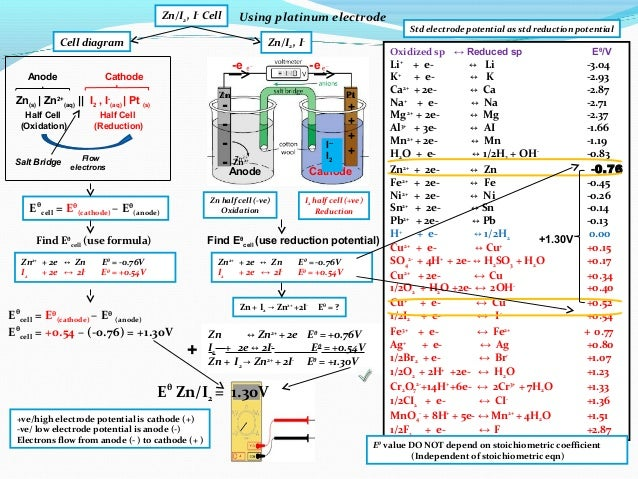 Ib chemistry on voltaic cell standard electrode potential and standa 25 zn half cell ccuart Gallery