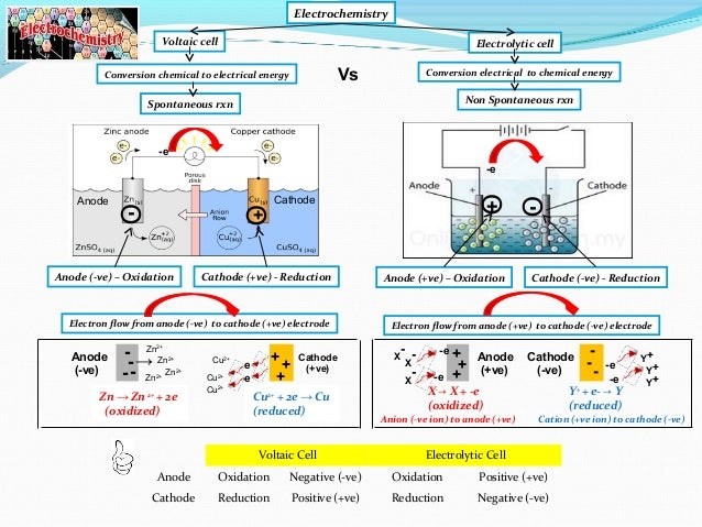 Ib chemistry on voltaic cell standard electrode potential and standa ib chemistry on voltaic cell standard electrode potential and standard hydrogen electrode ccuart Gallery