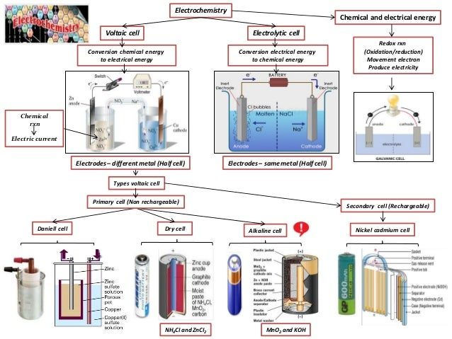 Ib chemistry on voltaic cell standard electrode potential and standa types voltaic cell conversion electrical energy to chemical energy electrochemistry electrolytic cellvoltaic cell nh4ci an ccuart Choice Image