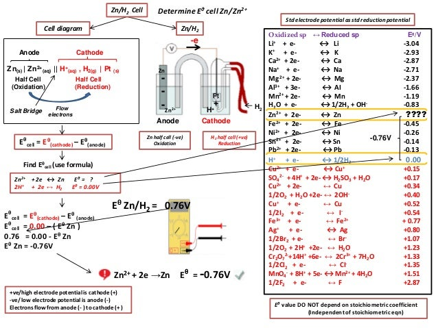 chem ia cell potential