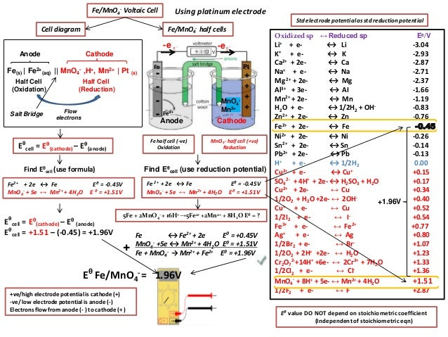 Ib Chemistry On Voltaic Cell  Standard Electrode Potential