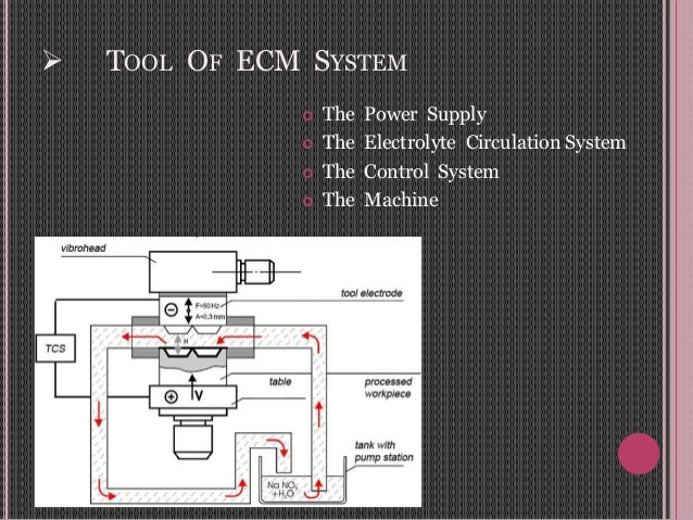  TOOL OF ECM SYSTEM  The Power Supply  The Electrolyte Circulation System  The Control System  The Machine