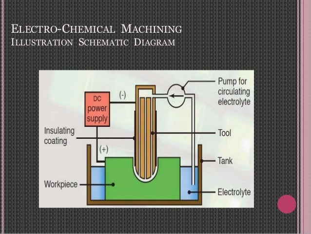 ELECTRO-CHEMICAL MACHINING ILLUSTRATION SCHEMATIC DIAGRAM