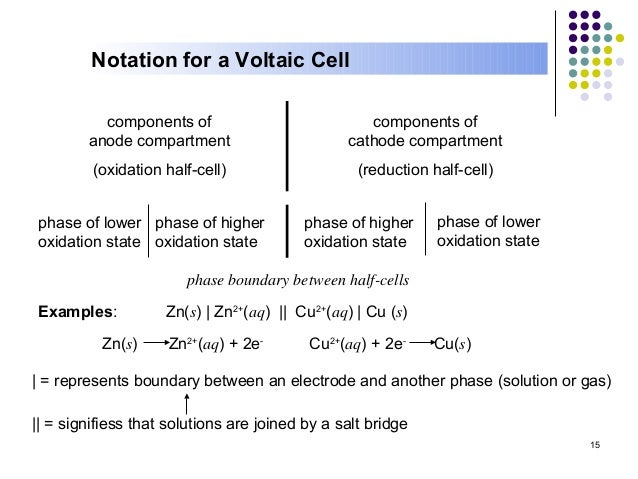 Electrochemistry notation for a voltaic ccuart Images