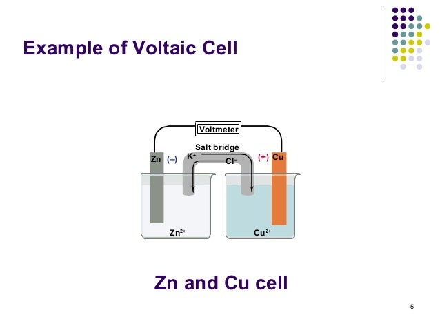 Electrochemistry 5 example of voltaic cell ccuart Gallery