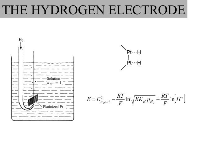 electrochemistry notes Hebden – unit 5 electrochemistry is the study of the interchange of  chem 0012 lecture notes 27 electrochemistry hebden – unit 5.