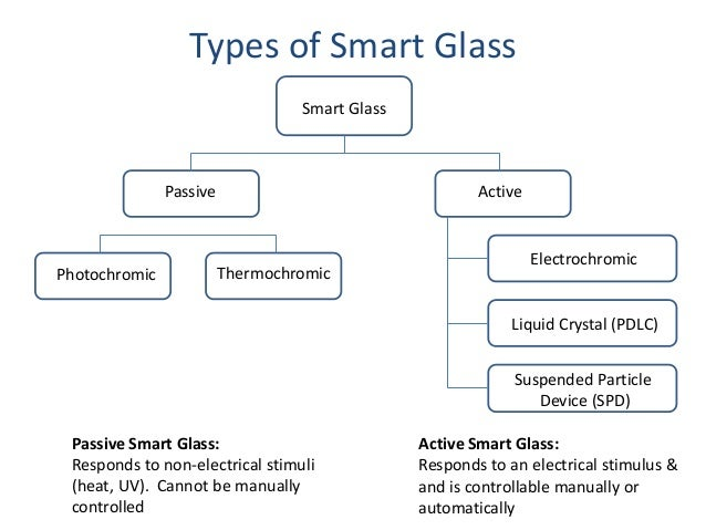 Electrochromic glass for Types of window panes
