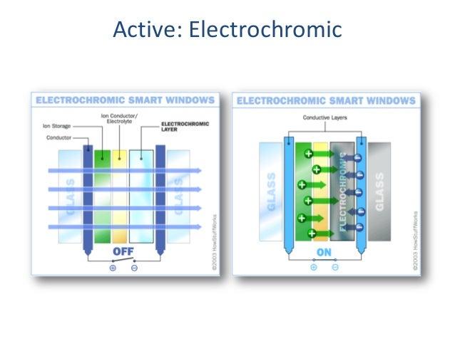 Electrochromic Glass