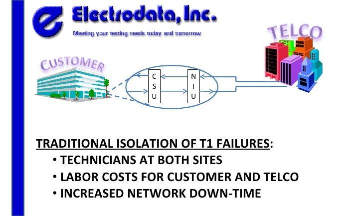 <ul><li>TRADITIONAL ISOLATION OF T1 FAILURES : </li></ul><ul><ul><li>TECHNICIANS AT BOTH SITES </li></ul></ul><ul><ul><li>...