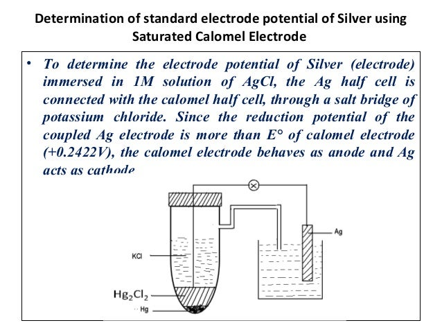 Electrode Potential