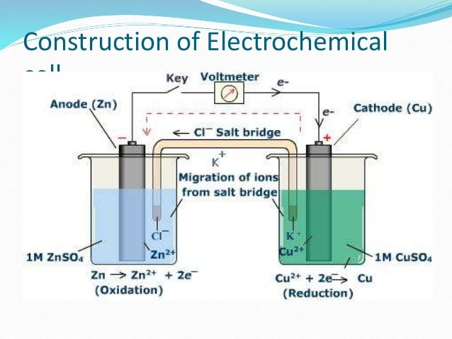 Electrode potential and its applications