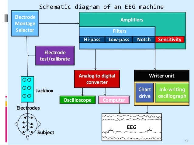electroencephalogram eeg rh slideshare net block diagram of ephesians chapter 1 block diagram of gps