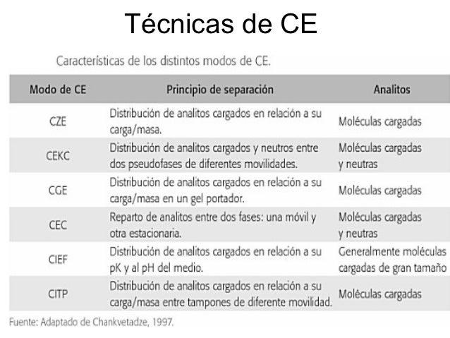 Técnicas de CE