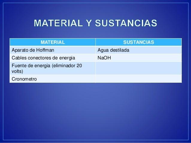 MATERIAL SUSTANCIAS  Aparato de Hoffman Agua destilada  Cables conectores de energia NaOH  Fuente de energia (eliminador 2...