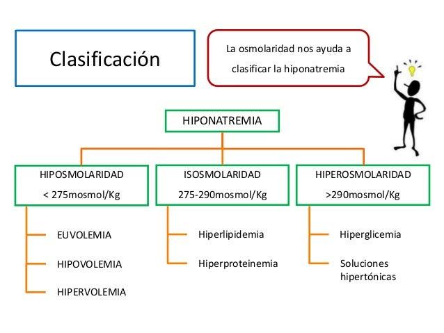 Clasificación HIPOSMOLARIDAD < 275mosmol/Kg ISOSMOLARIDAD 275-290mosmol/Kg HIPEROSMOLARIDAD >290mosmol/Kg HIPONATREMIA EUV...