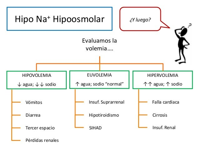 "Hipo Na+ Hipoosmolar HIPOVOLEMIA ↓ agua; ↓↓ sodio EUVOLEMIA ↑ agua; sodio ""normal"" HIPERVOLEMIA ↑↑ agua; ↑ sodio Evaluamos..."