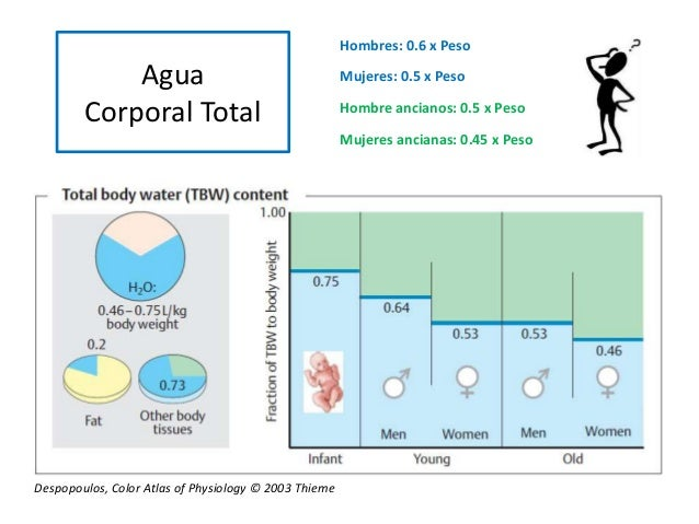 Agua Corporal Total Hombres: 0.6 x Peso Mujeres: 0.5 x Peso Hombre ancianos: 0.5 x Peso Mujeres ancianas: 0.45 x Peso Desp...
