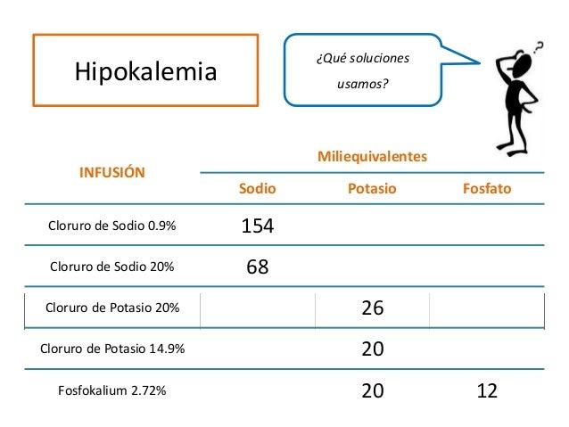 INFUSIÓN Miliequivalentes Sodio Potasio Fosfato Cloruro de Sodio 0.9% 154 Cloruro de Sodio 20% 68 Cloruro de Potasio 20% 2...