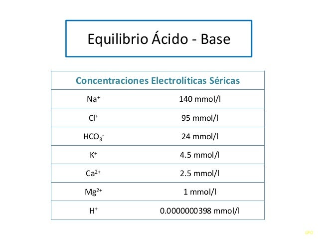 GPO Equilibrio Ácido - Base Concentraciones Electrolíticas Séricas Na+ 140 mmol/l Cl+ 95 mmol/l HCO3 - 24 mmol/l K+ 4.5 mm...