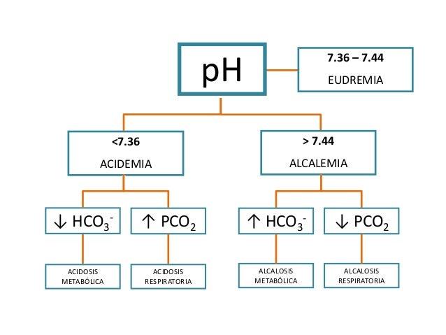<7.36 ACIDEMIA 7.36 – 7.44 EUDREMIApH ↓ HCO3 - ↑ PCO2 > 7.44 ALCALEMIA ACIDOSIS RESPIRATORIA ↓ PCO2↑ HCO3 - ACIDOSIS METAB...